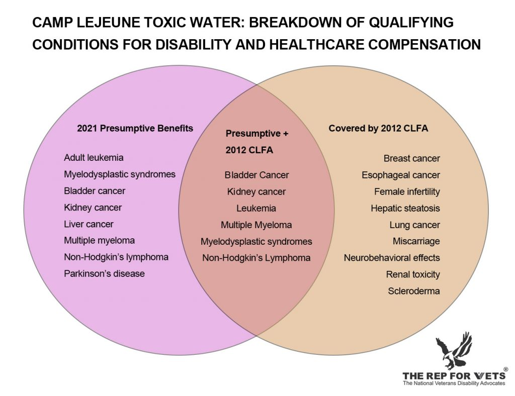 Venn diagram of CAMP LEJEUNE TOXIC WATER: BREAKDOWN OF QUALIFYING CONDITIONS FOR DISABILITY AND HEALTHCARE COMPENSATION